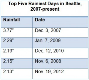 Seattle's Rainiest Days Since 2007