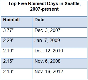 Seattle rainfall year to date