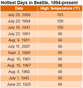 Temperature Stats - Seattle Weather Blog