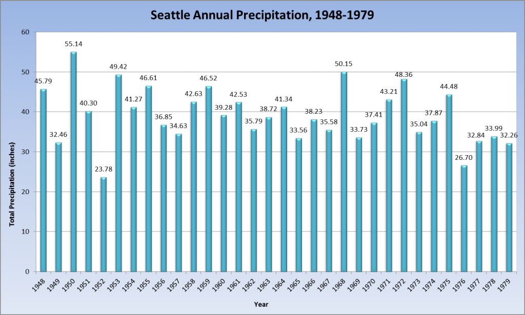 55.14 inches of precipitation doused Seattle in 1950—the wettest year on record for the city. Just two years later, however, only a meager 23.78 inches fell—making 1952 the driest year in Seattle's history.