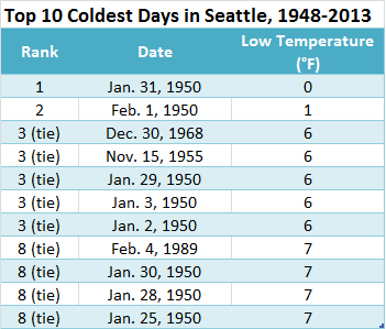 All but three of Seattle's coldest days came in the winter of 1950, when frigid arctic air gripped the city. Notably, Seattle hasn't fallen into the single digits since a 7-degree reading on Feb. 4, 1989.