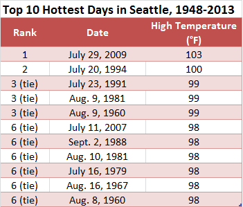 The mercury has only reached 100 degrees or greater twice at Sea-Tac Airport since 1948, but several other days have seen temperatures well into the upper 90s.