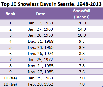 It's no coincedence that Seattle's top four snowiest days--and five of the top ten--were recorded in the legendary winters of 1949-50 and 1968-69. Notably, the city hasn't seen a top-ten snowfall since the infamous snowstorms of November 1985. 2012 did come close, however, with 6.8 inches falling at Sea-Tac on Jan. 18--good for 11th place on the list.