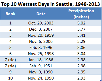 Seattle had never seen a daily rainfall of 4 inches or more until Oct. 20, 2003, when a torrential 5.02 inches deluged the city--setting a new record for the wettest day in Seattle history. Just four years later, 3.77 inches fell at the height of widespread flooding in Western Washington.