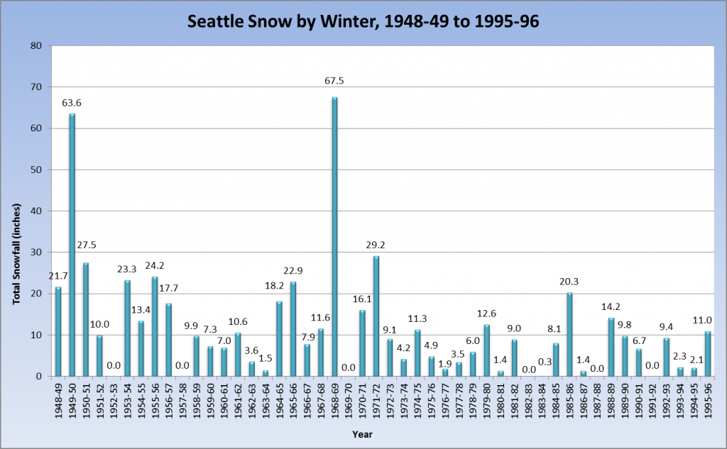 The winter of 1968-69 stands as Sea-Tac's snowiest, with a whopping 67.5 inches. Of course, the legendary winter of 1949-50—which featured a 20-inch snowfall on Jan. 13, 1950—didn't do so bad either, coming in second with 63.6 inches