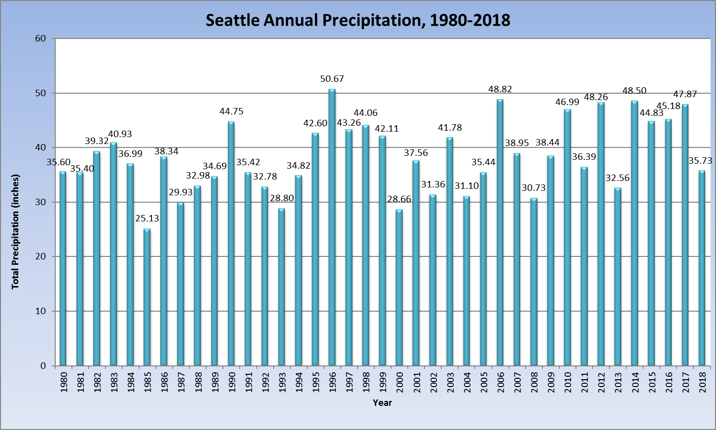 Rain Stats - Seattle Weather Blog