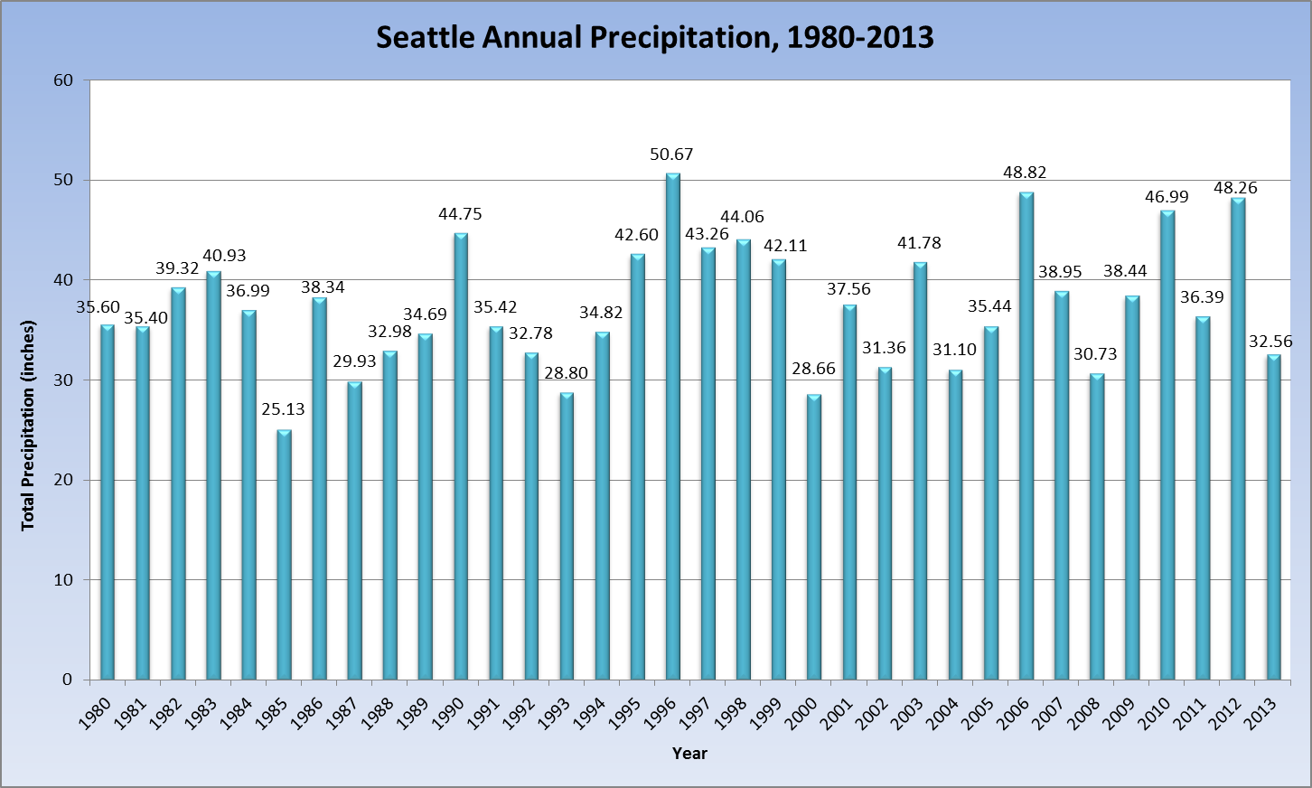 Seattle rainfall year to date in Australia