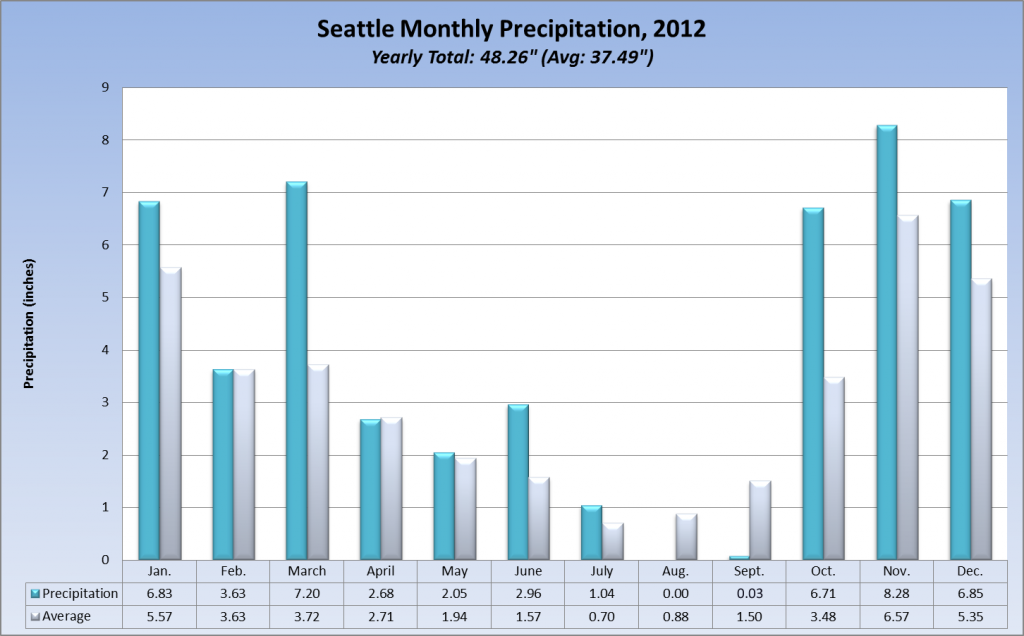 Seattle Monthly Rainfall, 2012