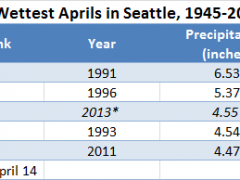 Seattle Notches 3rd-Wettest April on Record