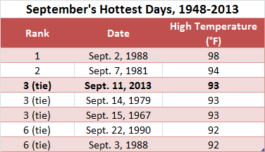 Today's high of 93 made for Seattle's third-warmest September day (along with days in 1979 and 1967). Numbers are from Sea-Tac Airport.