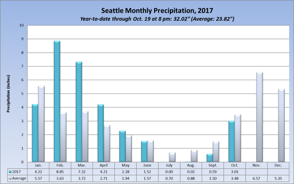 Seattle precipitation by month in 2017