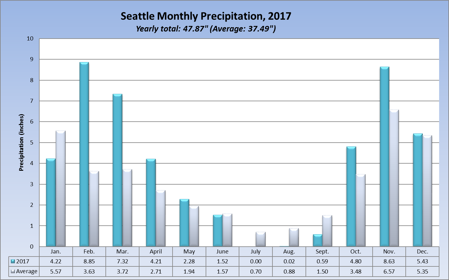 Seattle rainfall year to date in Sydney