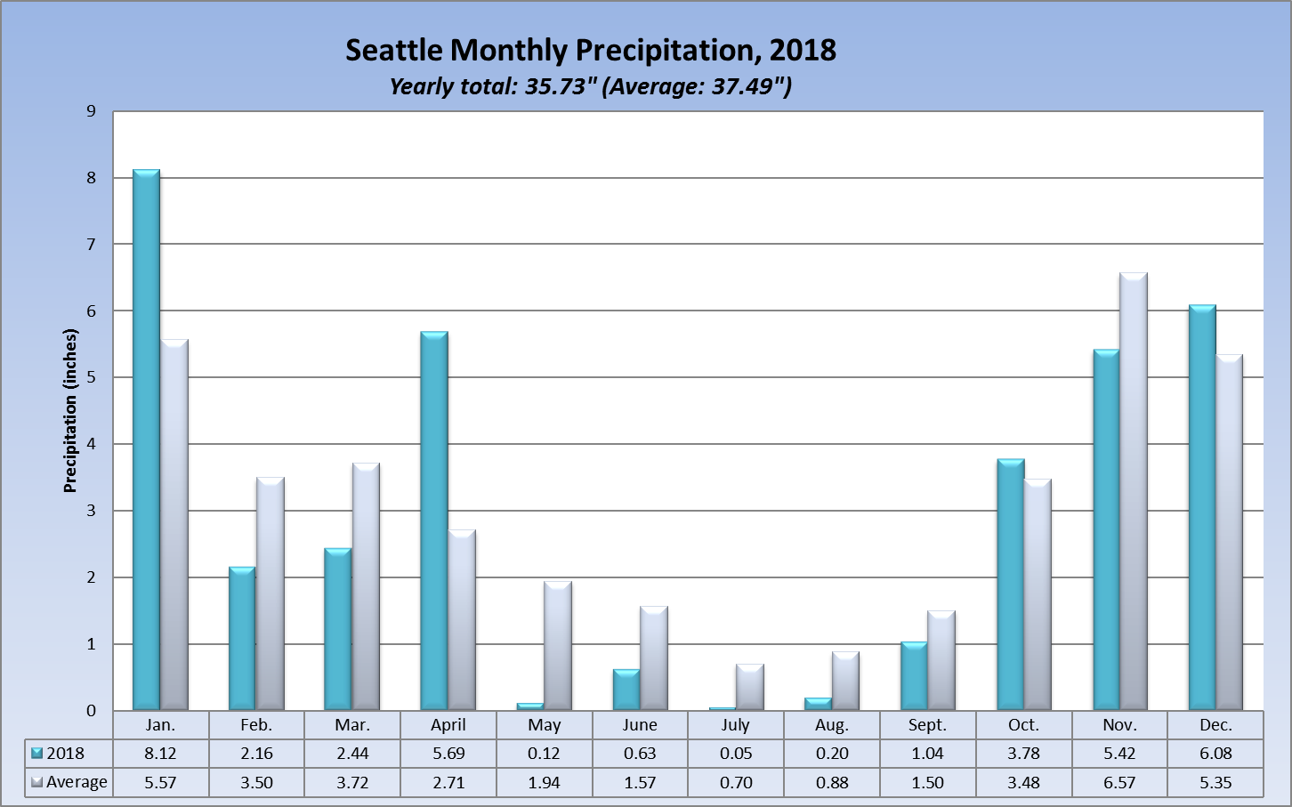 2018 Rainfall Seattle Weather Blog