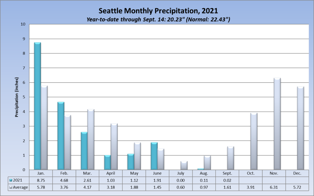 Seattle monthly 2021 rainfall